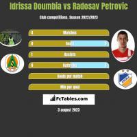 Idrissa Doumbia vs Radosav Petrovic h2h player stats