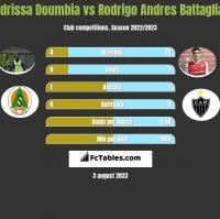 Idrissa Doumbia vs Rodrigo Andres Battaglia h2h player stats