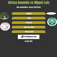 Idrissa Doumbia vs Miguel Luis h2h player stats