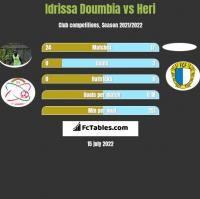 Idrissa Doumbia vs Heri h2h player stats