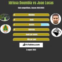 Idrissa Doumbia vs Joao Lucas h2h player stats