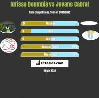 Idrissa Doumbia vs Jovane Cabral h2h player stats