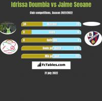 Idrissa Doumbia vs Jaime Seoane h2h player stats