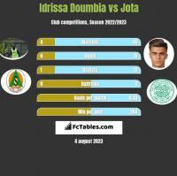 Idrissa Doumbia vs Jota h2h player stats
