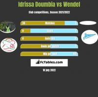 Idrissa Doumbia vs Wendel h2h player stats