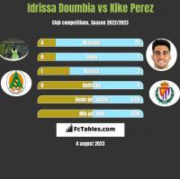 Idrissa Doumbia vs Kike Perez h2h player stats