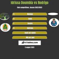 Idrissa Doumbia vs Rodrigo h2h player stats