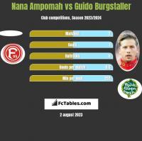 Nana Ampomah vs Guido Burgstaller h2h player stats