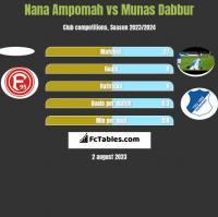Nana Ampomah vs Munas Dabbur h2h player stats