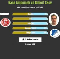 Nana Ampomah vs Robert Skov h2h player stats