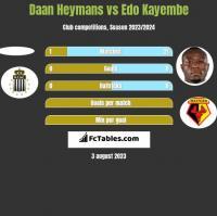 Daan Heymans vs Edo Kayembe h2h player stats