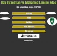 Bob Straetman vs Mohamed Lamine Ndao h2h player stats