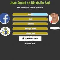 Jean Amani vs Alexis De Sart h2h player stats
