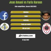 Jean Amani vs Faris Haroun h2h player stats