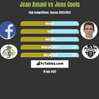 Jean Amani vs Jens Cools h2h player stats