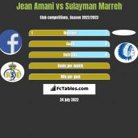 Jean Amani vs Sulayman Marreh h2h player stats