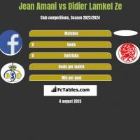 Jean Amani vs Didier Lamkel Ze h2h player stats