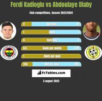 Ferdi Kadioglu vs Abdoulaye Diaby h2h player stats