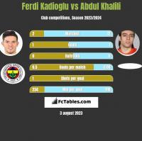 Ferdi Kadioglu vs Abdul Khalili h2h player stats