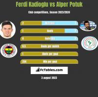 Ferdi Kadioglu vs Alper Potuk h2h player stats