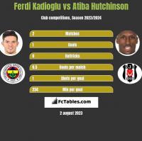 Ferdi Kadioglu vs Atiba Hutchinson h2h player stats