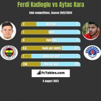 Ferdi Kadioglu vs Aytac Kara h2h player stats