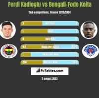 Ferdi Kadioglu vs Bengali-Fode Koita h2h player stats