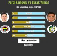 Ferdi Kadioglu vs Burak Yilmaz h2h player stats