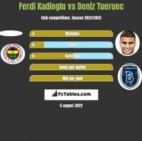 Ferdi Kadioglu vs Deniz Tueruec h2h player stats