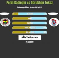 Ferdi Kadioglu vs Dorukhan Tokoz h2h player stats