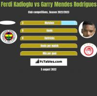 Ferdi Kadioglu vs Garry Mendes Rodrigues h2h player stats
