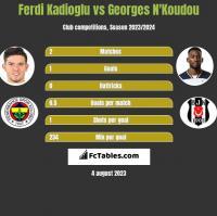 Ferdi Kadioglu vs Georges N'Koudou h2h player stats