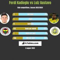 Ferdi Kadioglu vs Luiz Gustavo h2h player stats