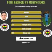 Ferdi Kadioglu vs Mehmet Ekici h2h player stats