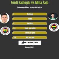 Ferdi Kadioglu vs Miha Zajc h2h player stats