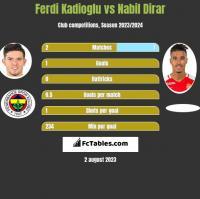 Ferdi Kadioglu vs Nabil Dirar h2h player stats