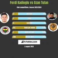 Ferdi Kadioglu vs Ozan Tufan h2h player stats