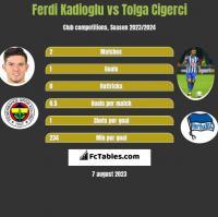 Ferdi Kadioglu vs Tolga Cigerci h2h player stats