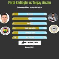 Ferdi Kadioglu vs Tolgay Arslan h2h player stats