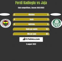 Ferdi Kadioglu vs Jaja h2h player stats