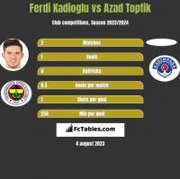 Ferdi Kadioglu vs Azad Toptik h2h player stats