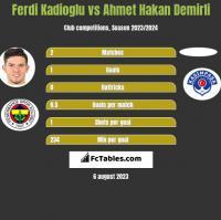 Ferdi Kadioglu vs Ahmet Hakan Demirli h2h player stats