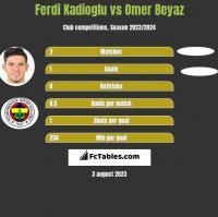 Ferdi Kadioglu vs Omer Beyaz h2h player stats