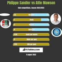 Philippe Sandler vs Alfie Mawson h2h player stats