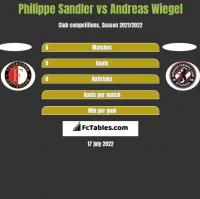 Philippe Sandler vs Andreas Wiegel h2h player stats