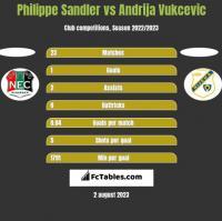 Philippe Sandler vs Andrija Vukcevic h2h player stats