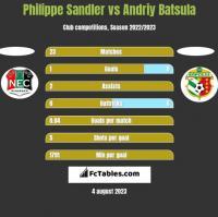 Philippe Sandler vs Andriy Batsula h2h player stats