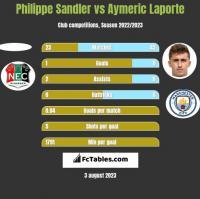 Philippe Sandler vs Aymeric Laporte h2h player stats