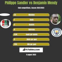 Philippe Sandler vs Benjamin Mendy h2h player stats