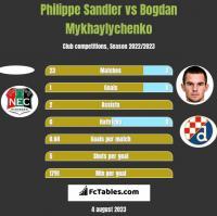 Philippe Sandler vs Bogdan Mykhaylychenko h2h player stats